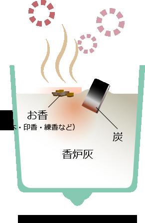 香炉で香木・煉香を焚くイメージ